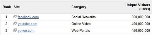 Google Divulga Lista Dos 1000 Sites Mais Visitados Do Mundo
