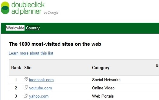 Google Divulga Lista Dos 1000 Sites Mais Visitados Do Mundo