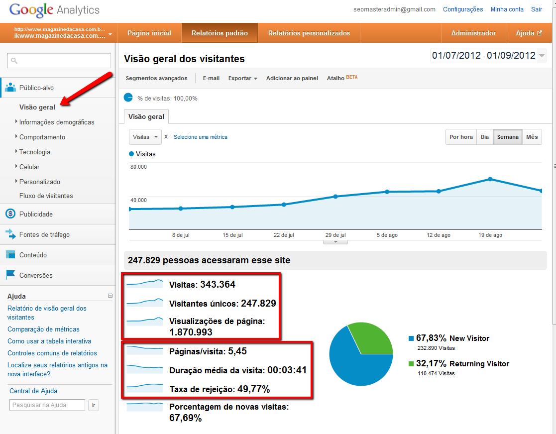 Visão geral do Público-alvo no Google Analytics