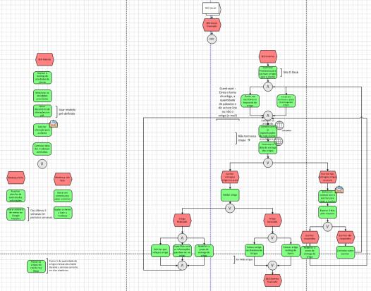 tabela com processo detalhado