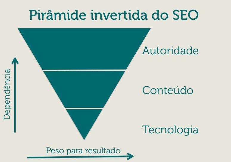 piramide-autoridade-seo-master