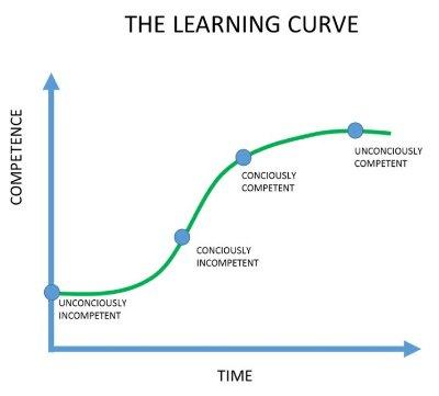 Curva de Aprendizado